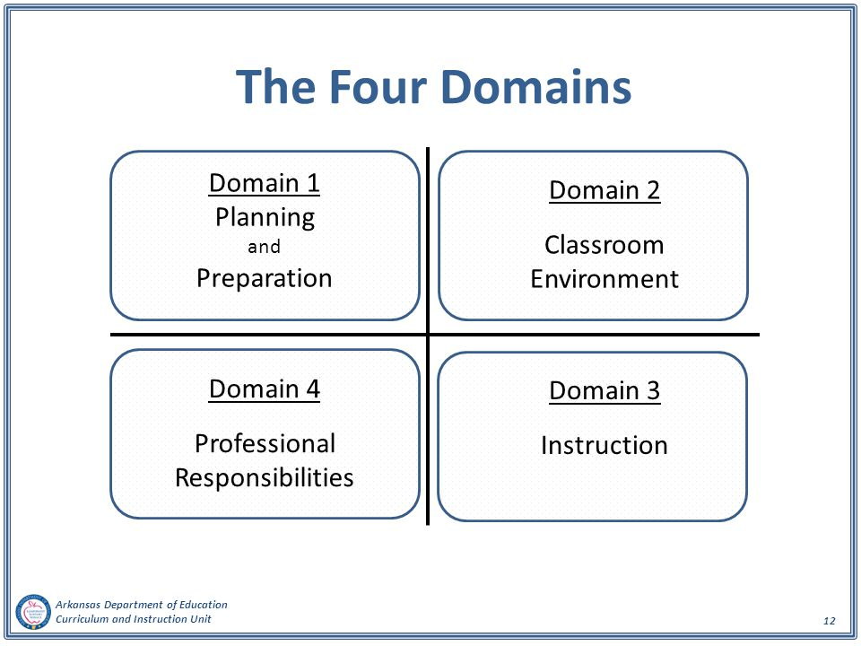 The Four Domains Domain 1 Domain 2 Planning Classroom Preparation
