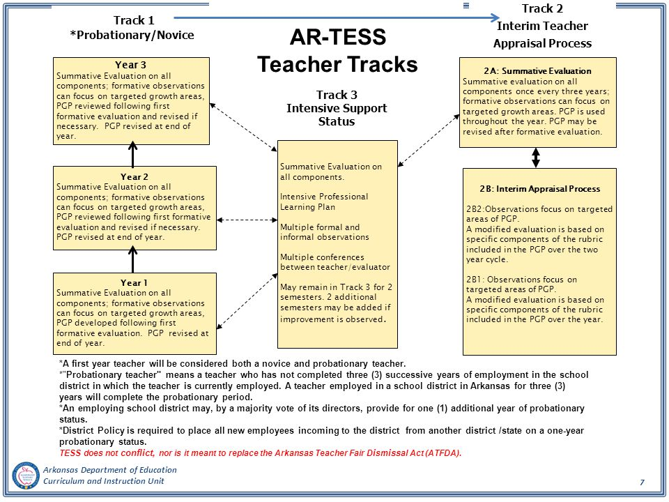 AR-TESS Teacher Tracks