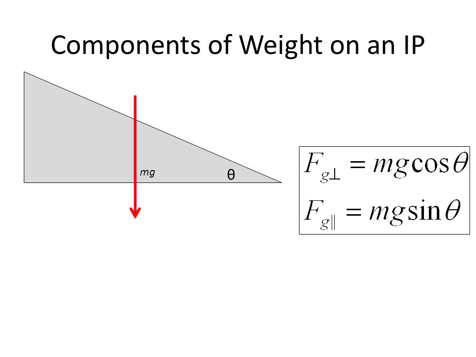 Components of Weight on an IP