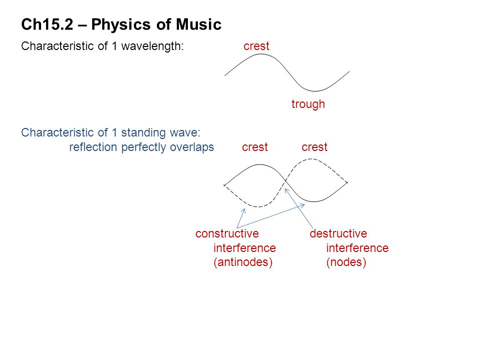Ch15.2 – Physics of Music Characteristic of 1 wavelength: crest trough
