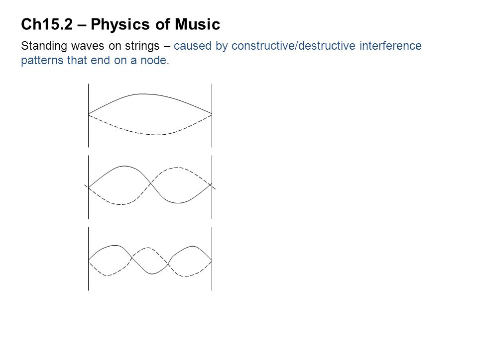 Ch15.2 – Physics of Music Standing waves on strings – caused by constructive/destructive interference patterns that end on a node.