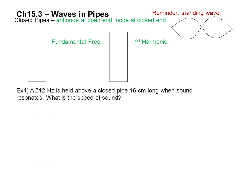 Ch15.3 – Waves in Pipes Reminder: standing wave:
