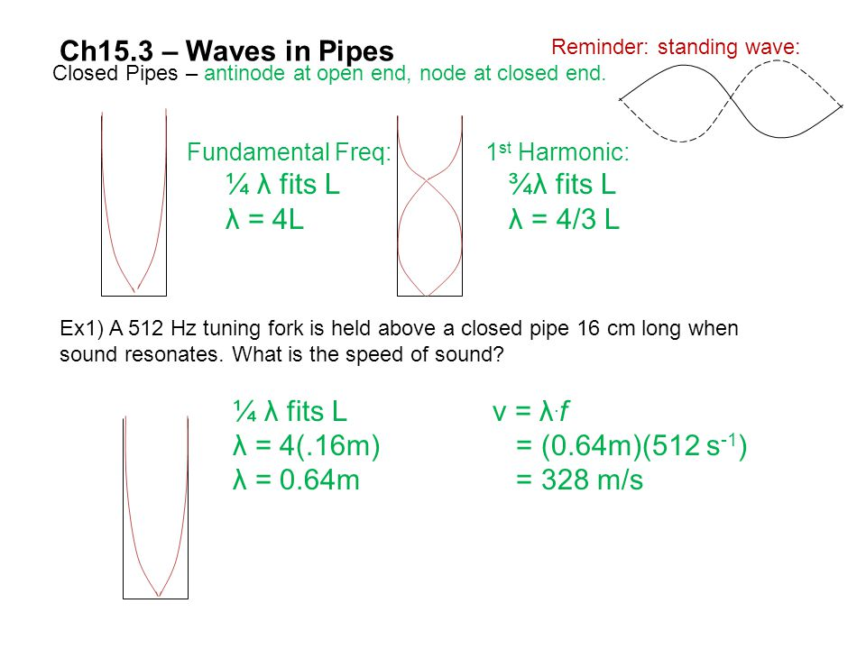Ch15.3 – Waves in Pipes ¼ λ fits L ¾λ fits L λ = 4L λ = 4/3 L