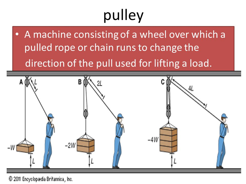pulley A machine consisting of a wheel over which a pulled rope or chain runs to change the.