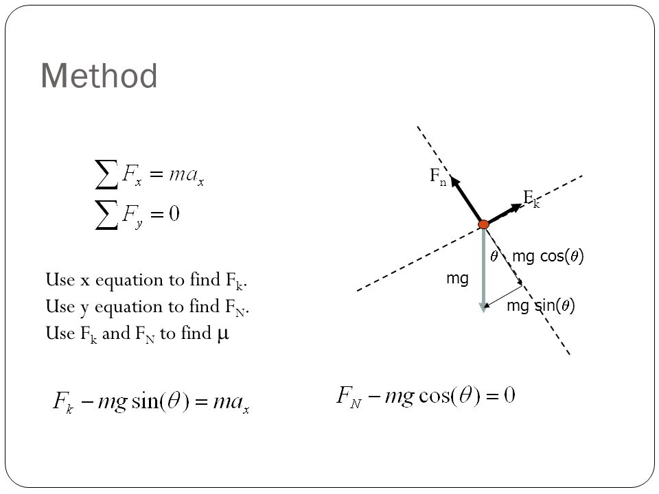 Method Fn Fk Use x equation to find Fk. Use y equation to find FN.