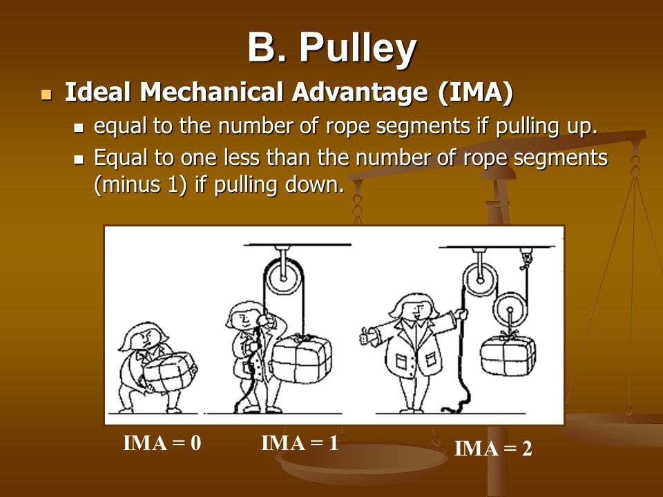 B. Pulley Ideal Mechanical Advantage (IMA)