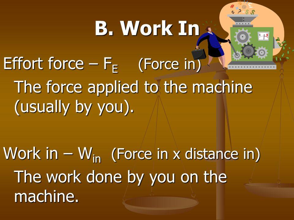 B. Work In Effort force – FE (Force in)