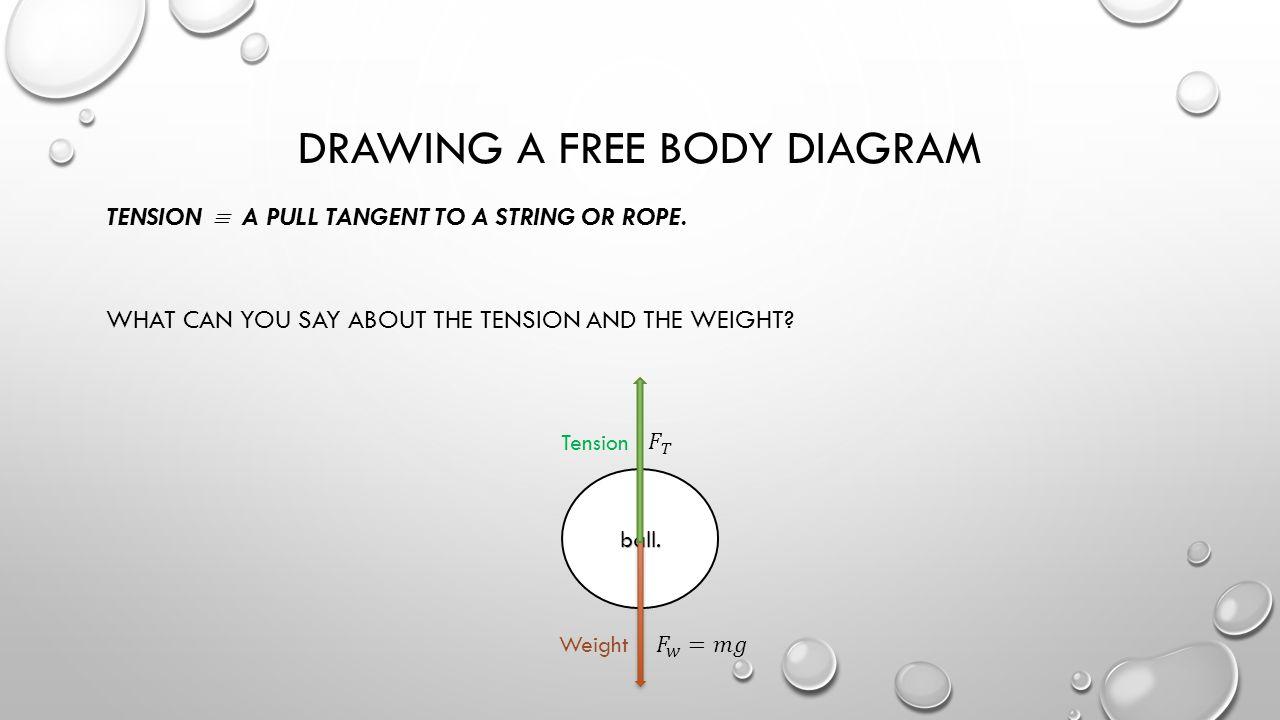 Drawing a free body diagram