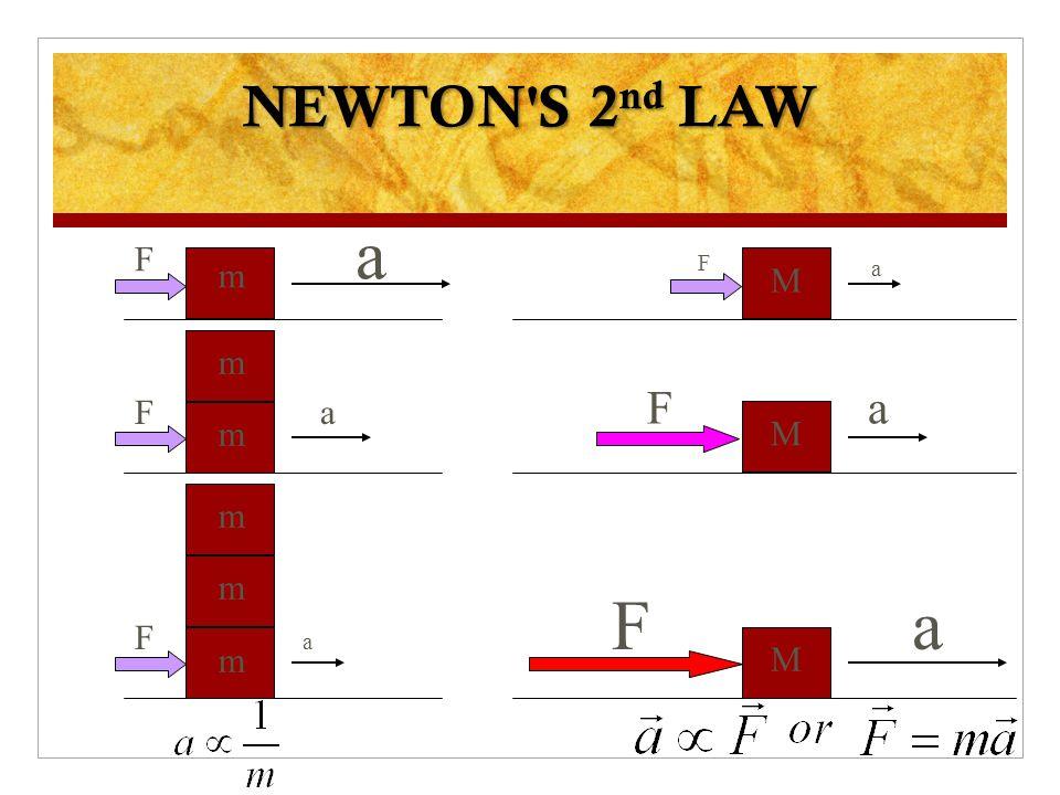 NEWTON S 2nd LAW a F m a F a M