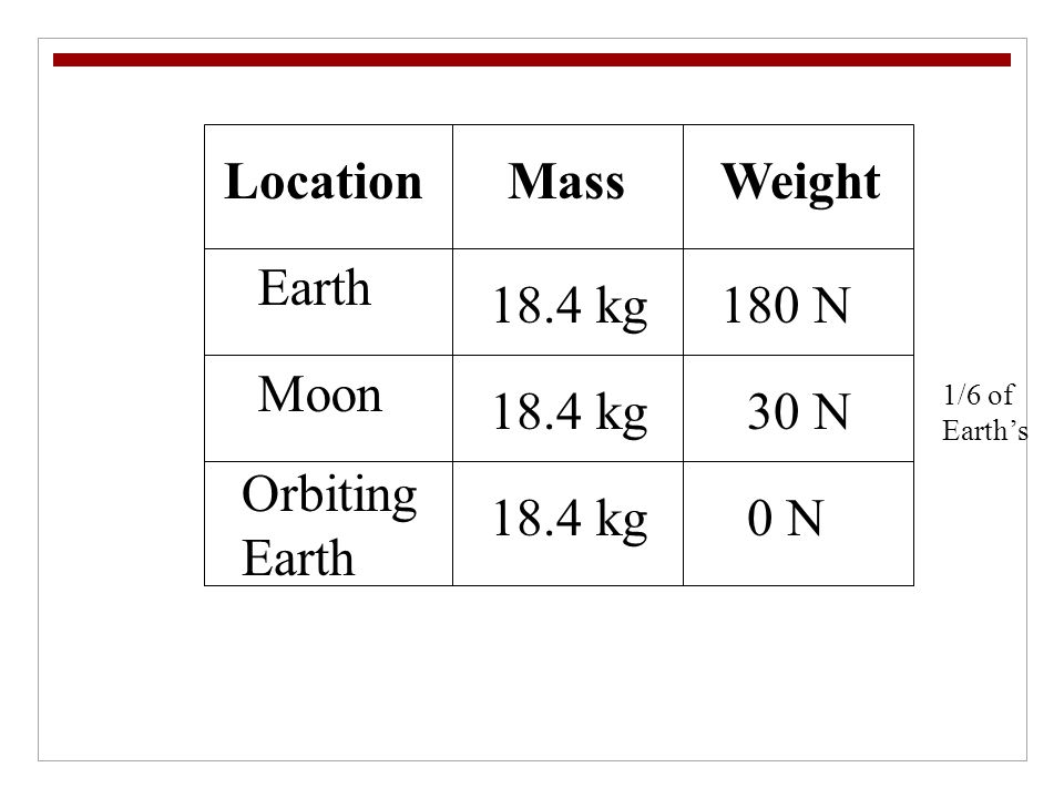 Location Mass Weight Earth 18.4 kg 180 N Moon 18.4 kg 30 N Orbiting