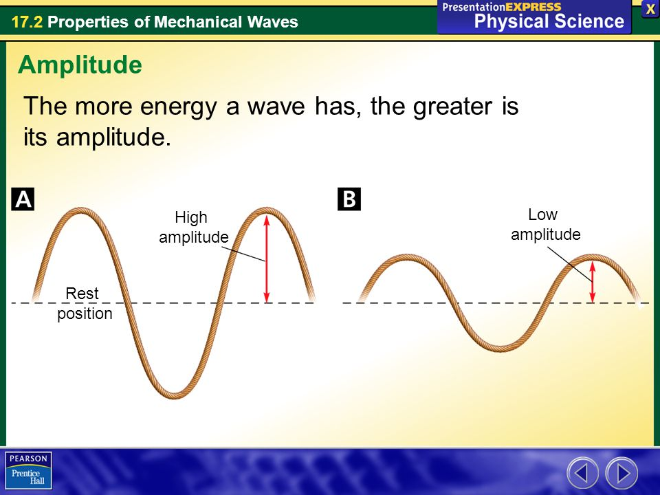 The more energy a wave has, the greater is its amplitude.
