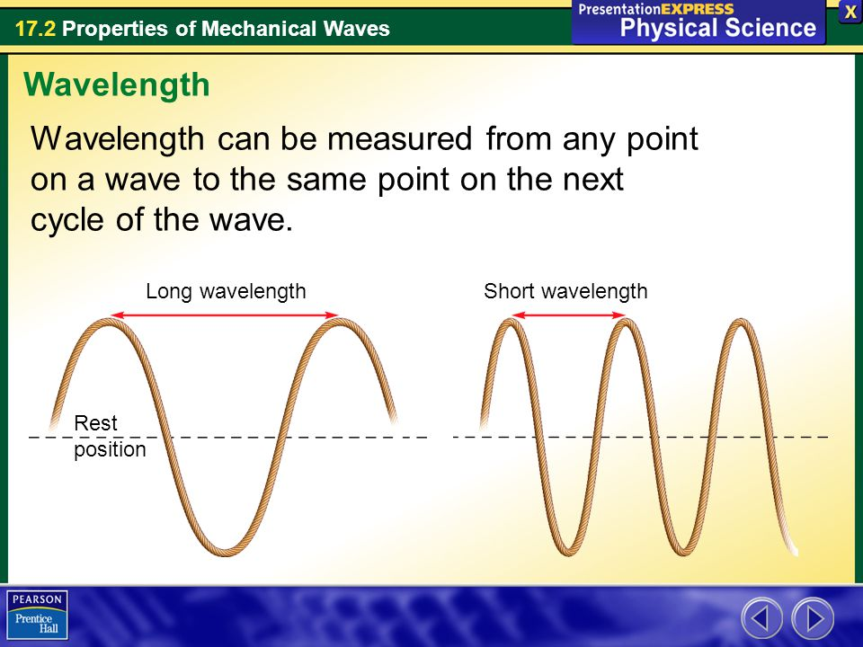 Wavelength Wavelength can be measured from any point on a wave to the same point on the next cycle of the wave.