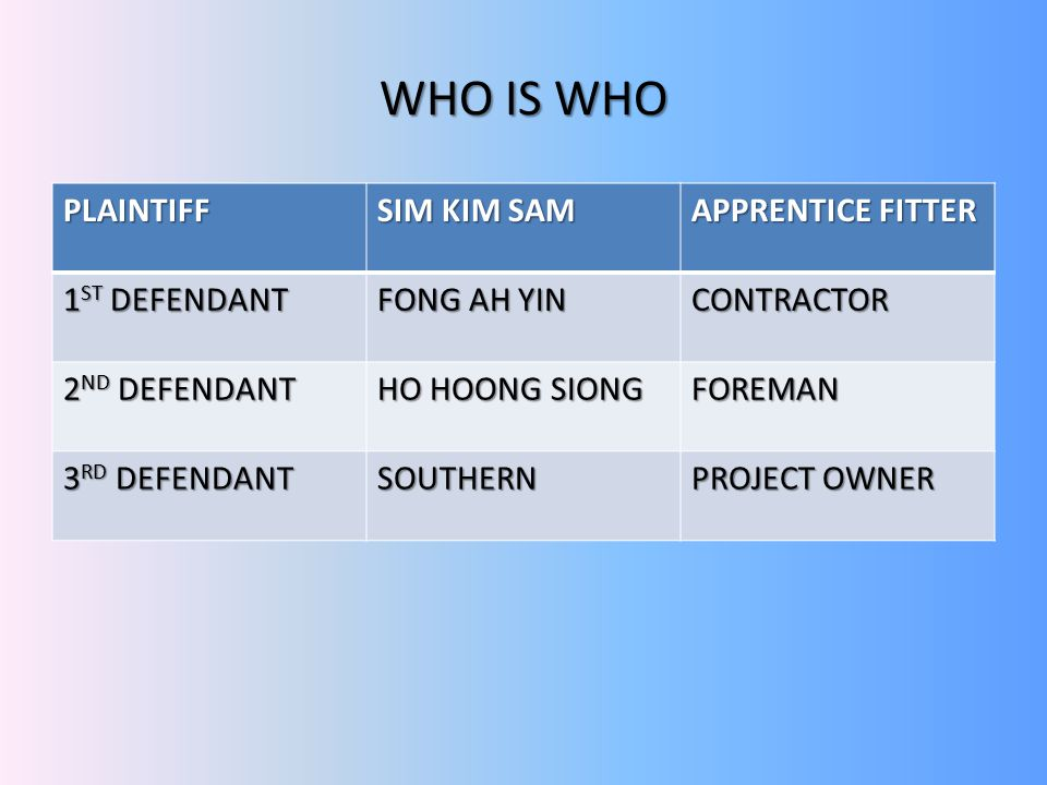 WHO IS WHO PLAINTIFF SIM KIM SAM APPRENTICE FITTER 1ST DEFENDANT