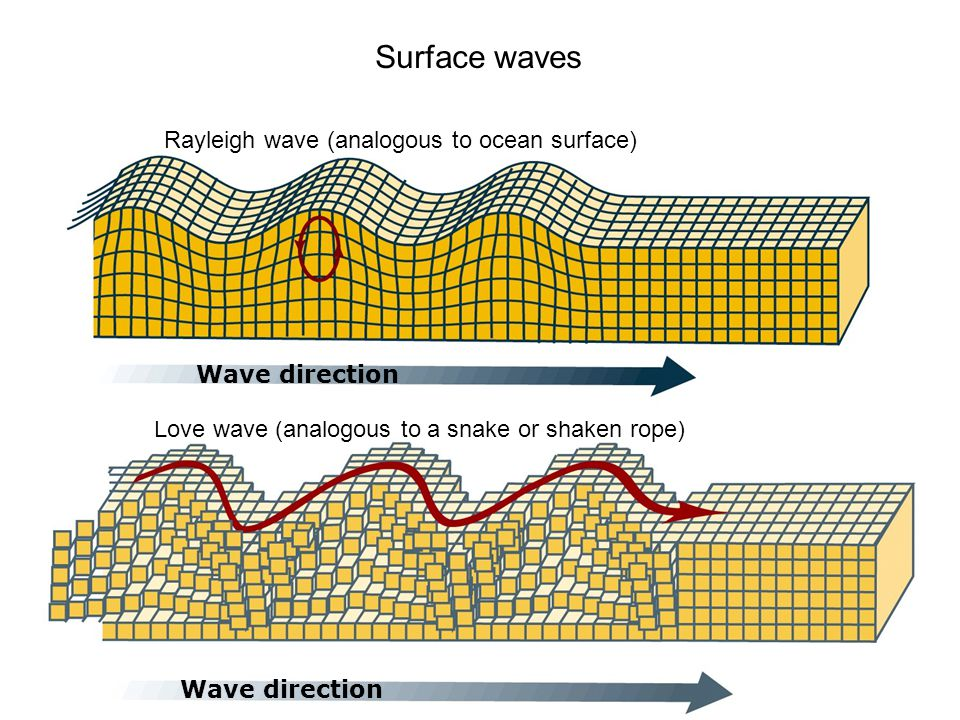 Surface waves Rayleigh wave (analogous to ocean surface)