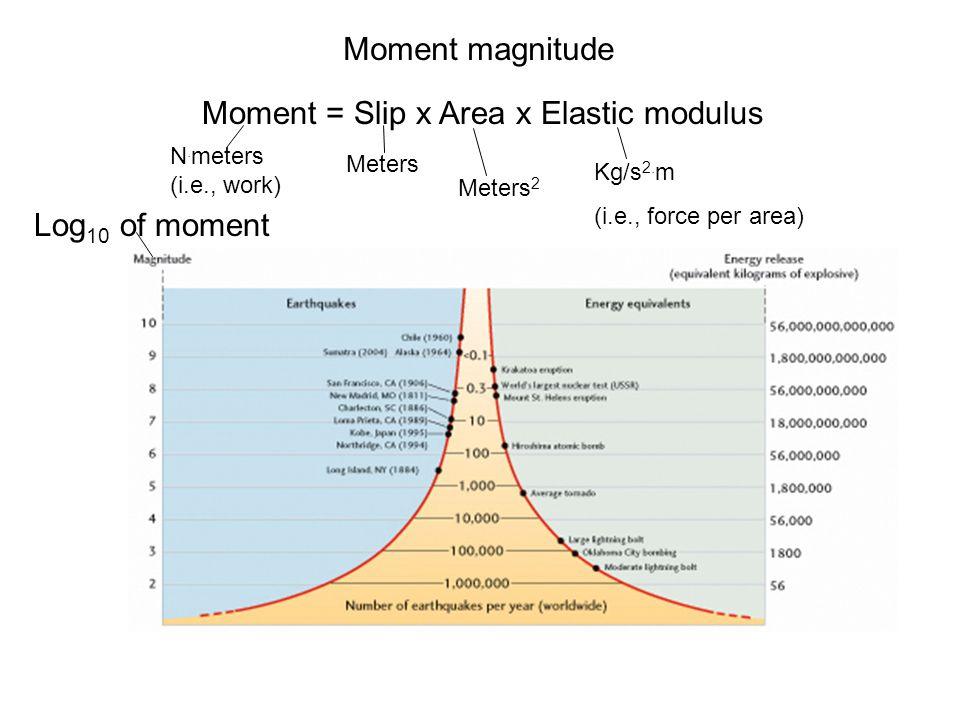 Moment = Slip x Area x Elastic modulus