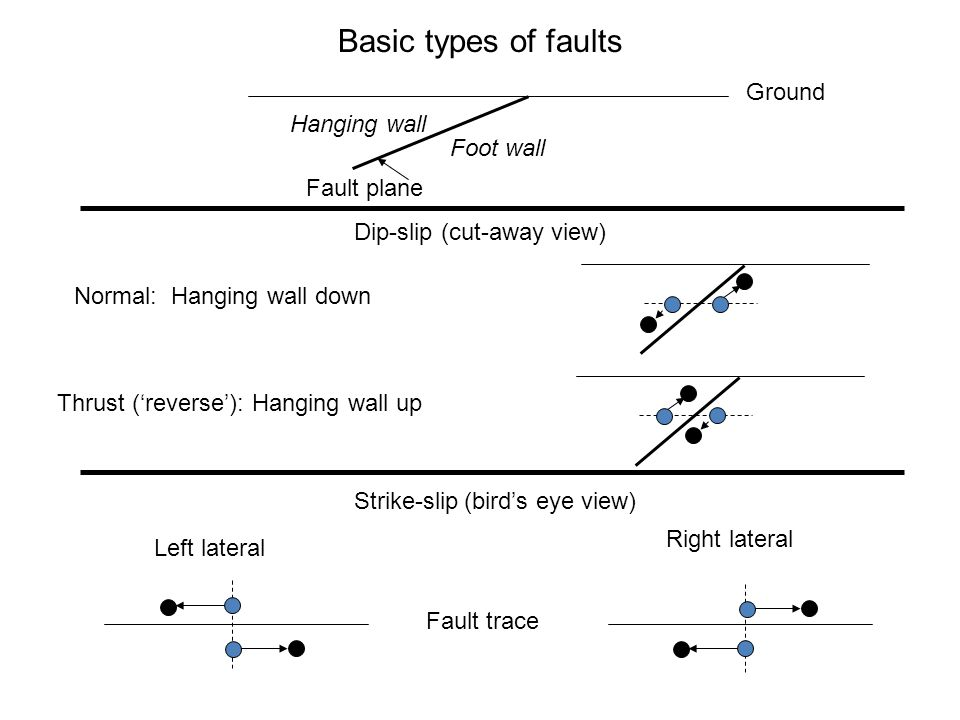 Basic types of faults Ground Hanging wall Foot wall Fault plane