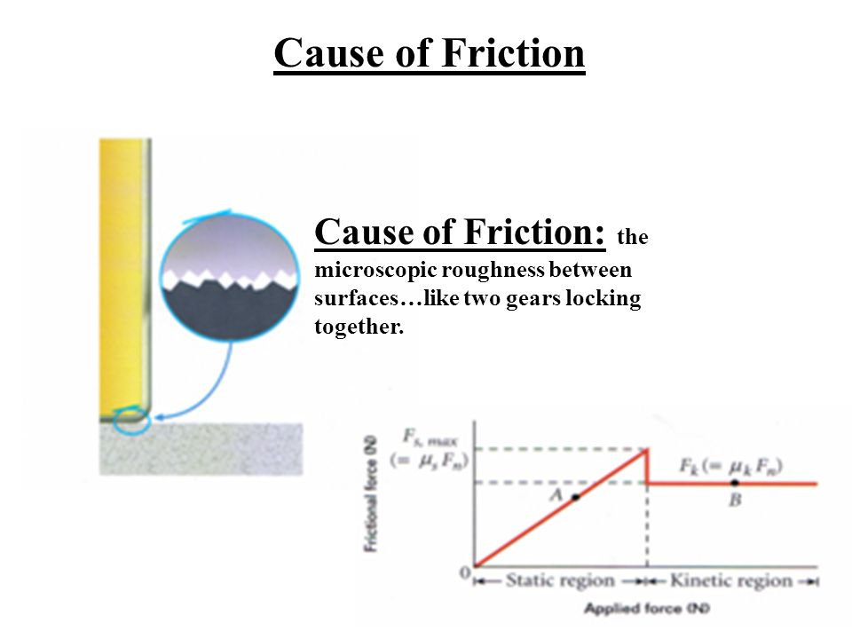 Friction Force vs. Weight