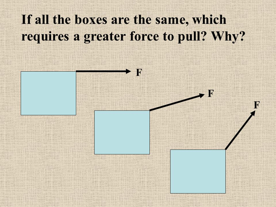 If all the boxes are the same, which requires a greater force to pull