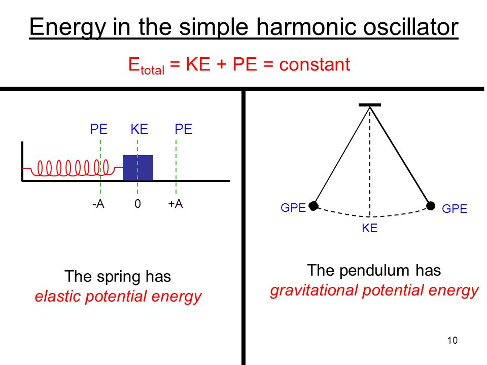 Energy in the simple harmonic oscillator