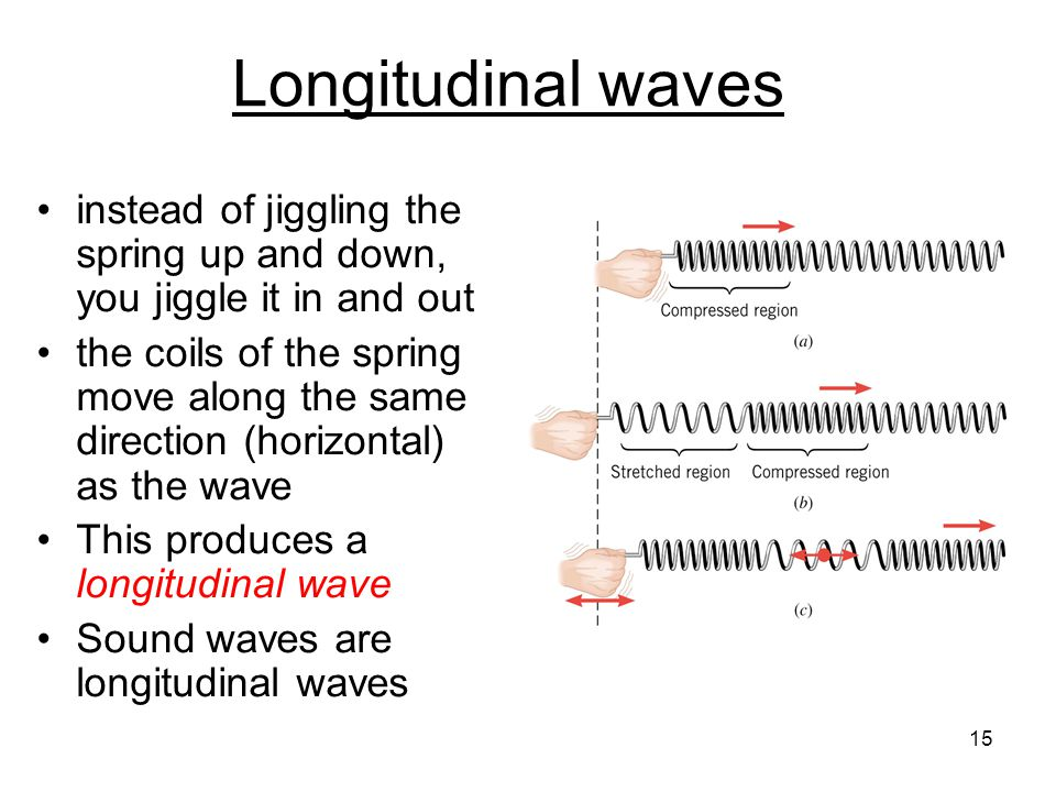 Longitudinal waves instead of jiggling the spring up and down, you jiggle it in and out.