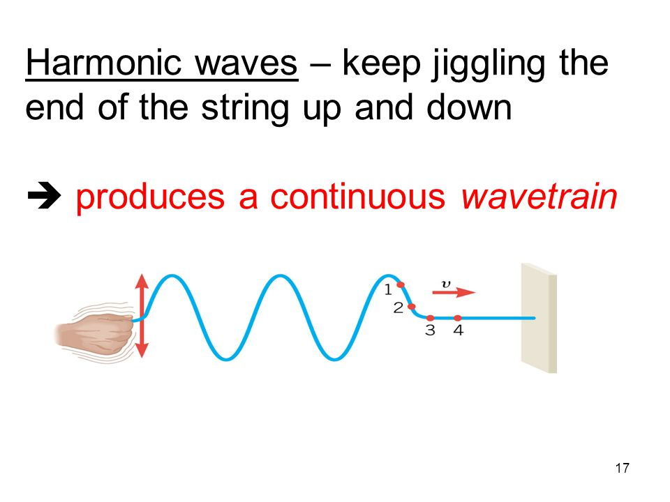 Harmonic waves – keep jiggling the end of the string up and down  produces a continuous wavetrain