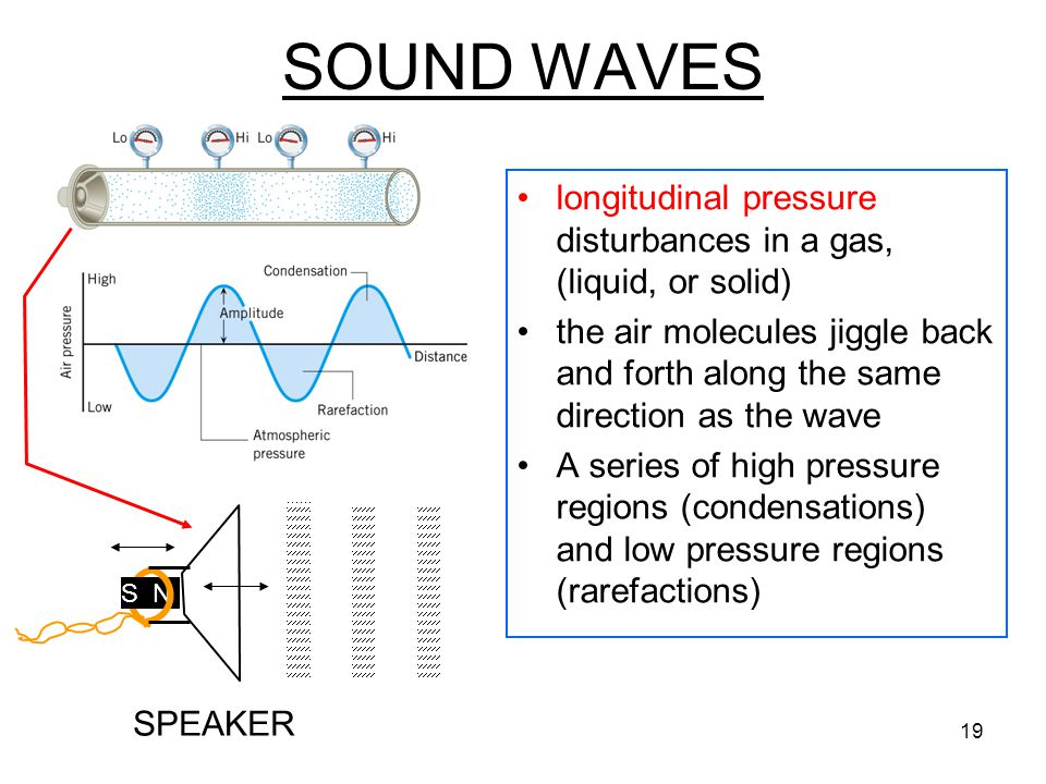 SOUND WAVES longitudinal pressure disturbances in a gas, (liquid, or solid)