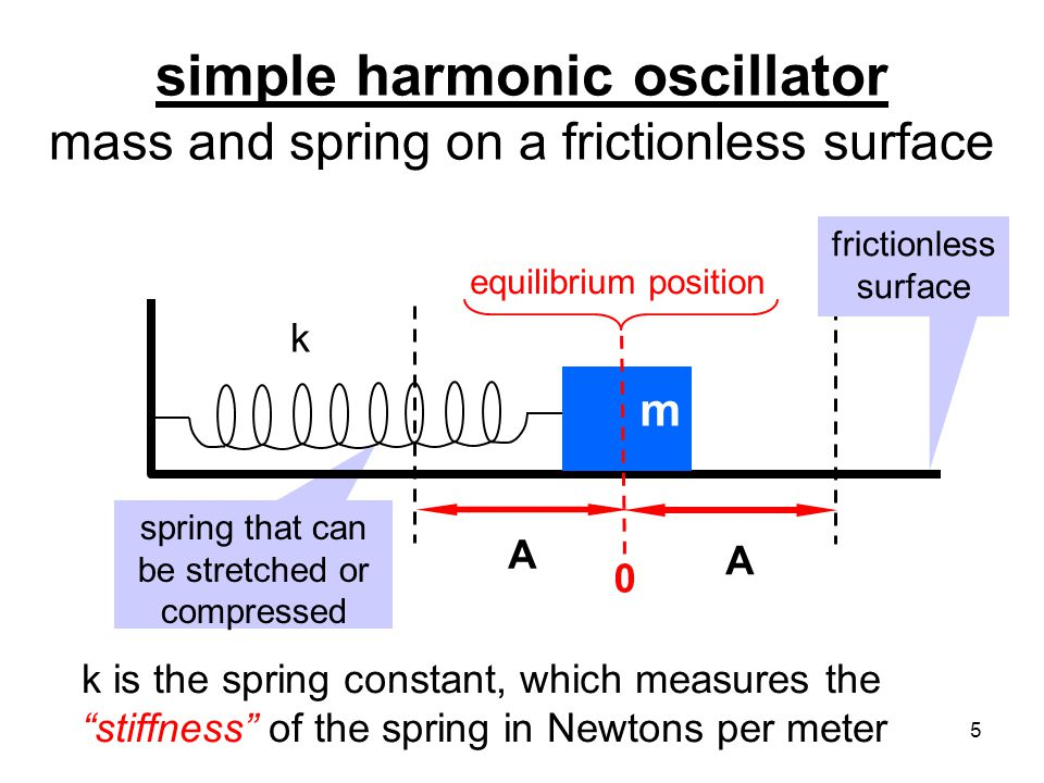 simple harmonic oscillator mass and spring on a frictionless surface