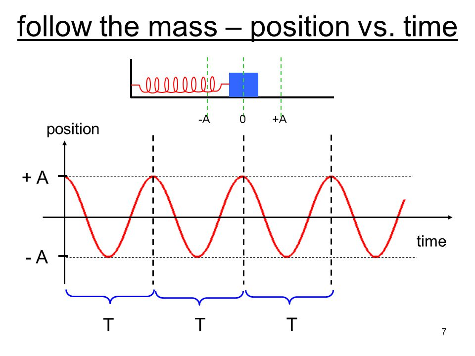 follow the mass – position vs. time