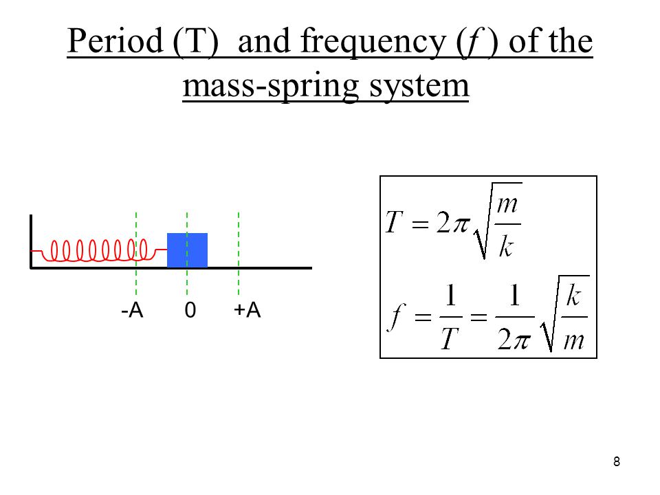Period (T) and frequency (f ) of the mass-spring system