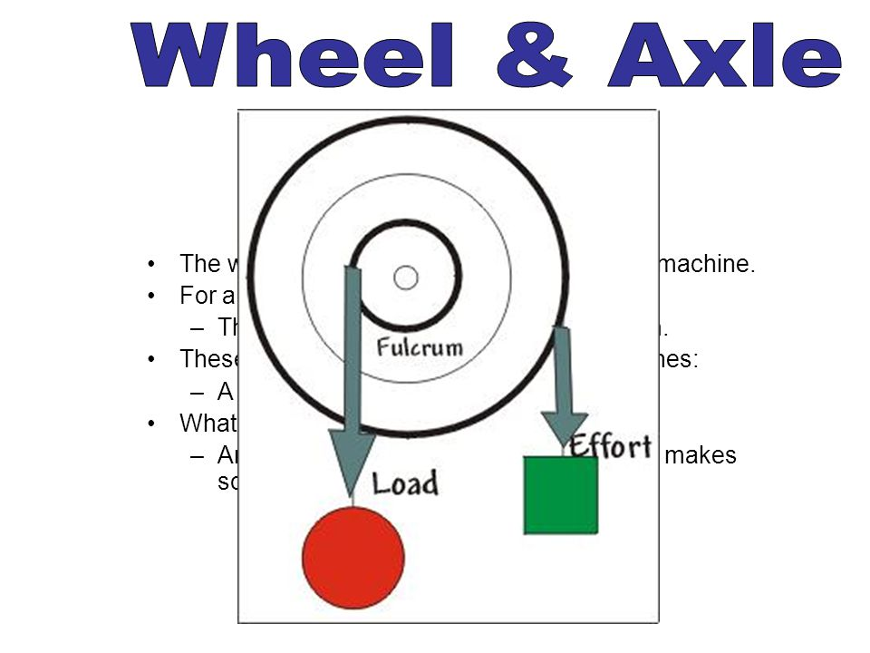 Wheel & Axle The wheel and axle is a very popular simple machine.