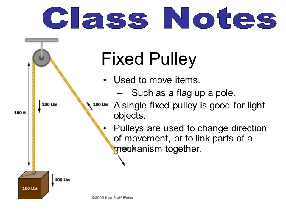 Fixed Pulley Class Notes Used to move items. Such as a flag up a pole.