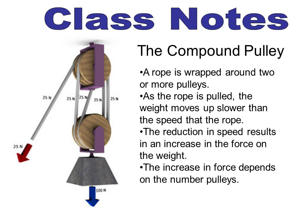 Class Notes The Compound Pulley