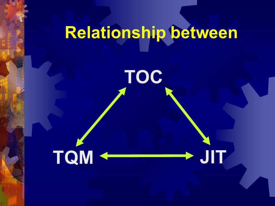 Relationship between TOC TQM JIT