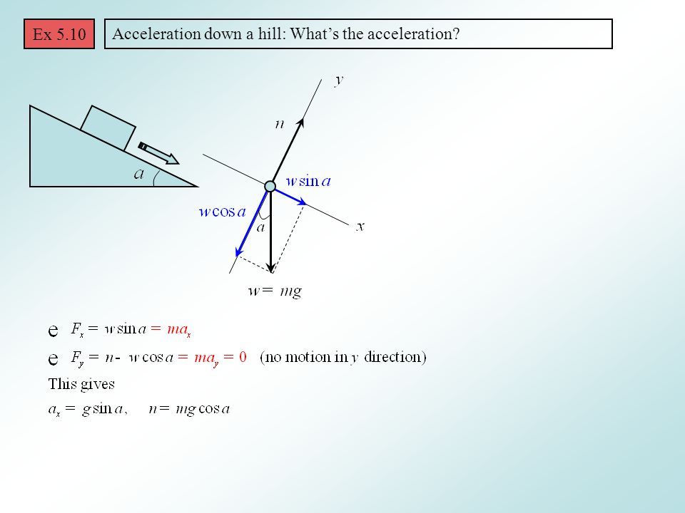 Ex 5.10 Acceleration down a hill: What's the acceleration