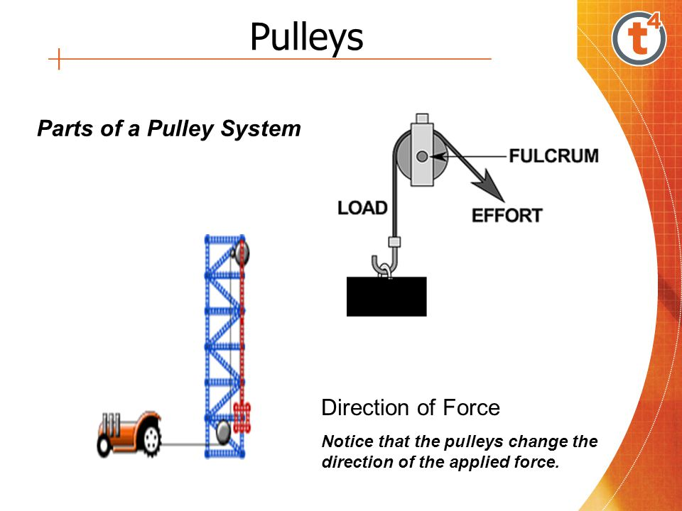 Pulleys Parts of a Pulley System Direction of Force
