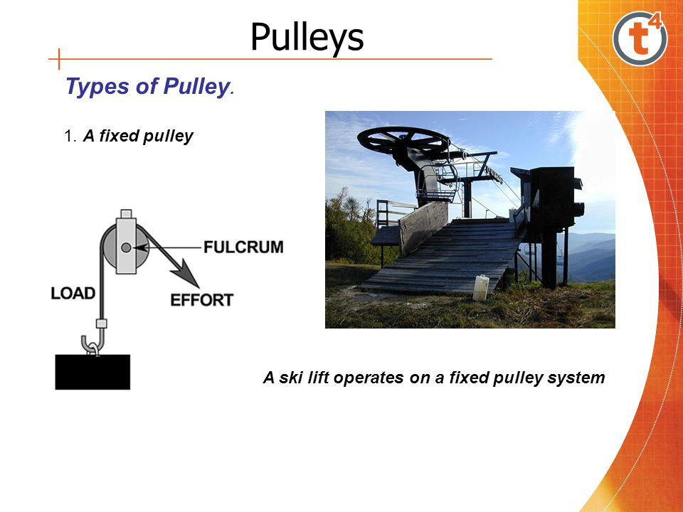 Pulleys Types of Pulley. 1. A fixed pulley