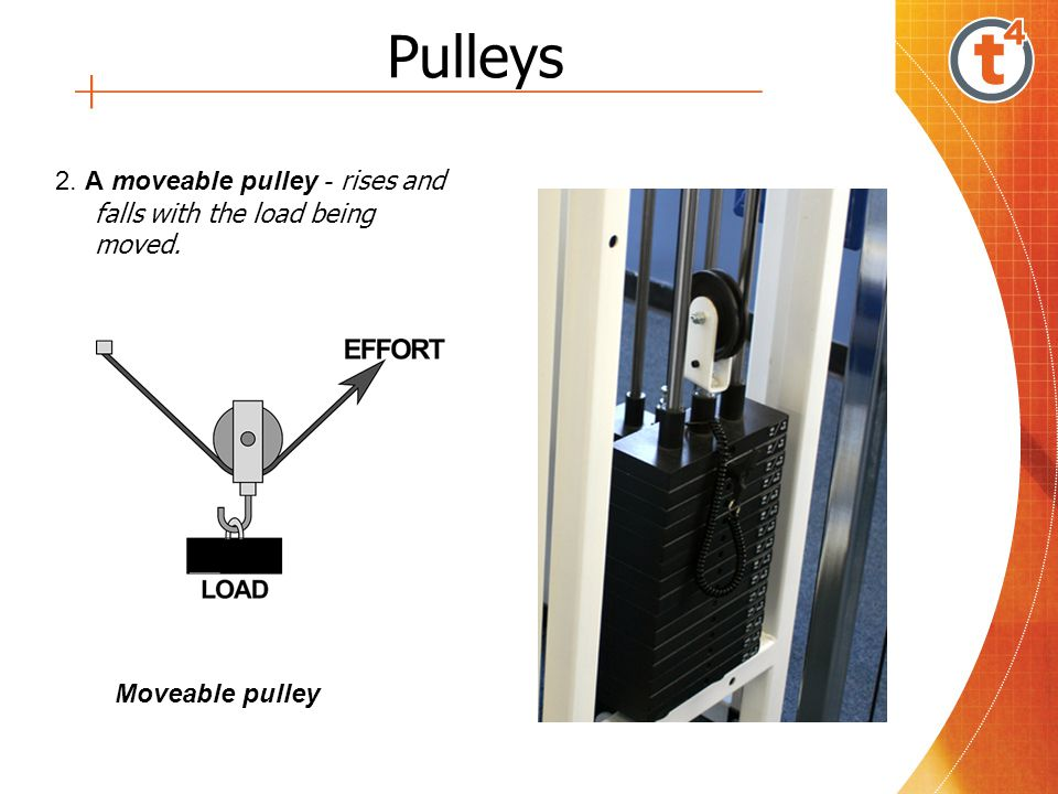 Pulleys 2. A moveable pulley - rises and falls with the load being moved. Moveable pulley