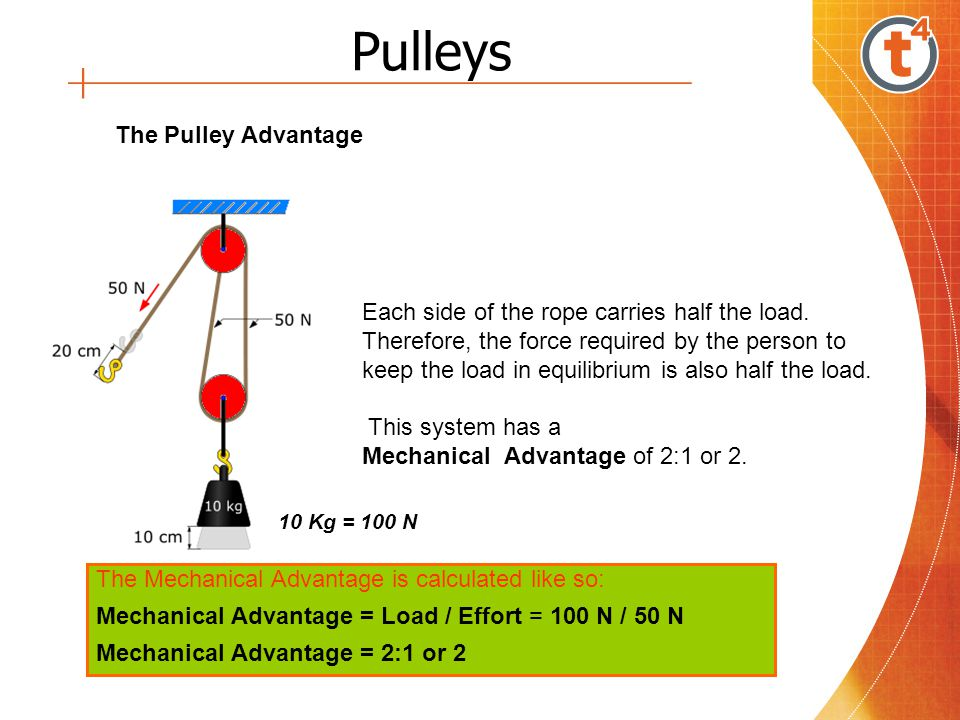 Pulleys The Pulley Advantage