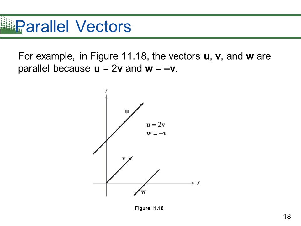 Parallel Vectors For example, in Figure 11.18, the vectors u, v, and w are parallel because u = 2v and w = –v.
