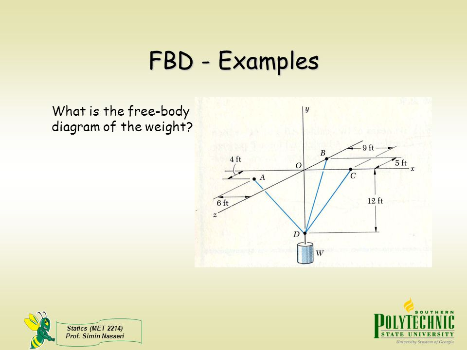 FBD - Examples What is the free-body diagram of the weight