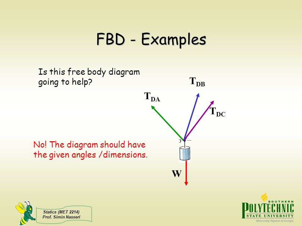 FBD - Examples TDB TDA TDC W Is this free body diagram going to help