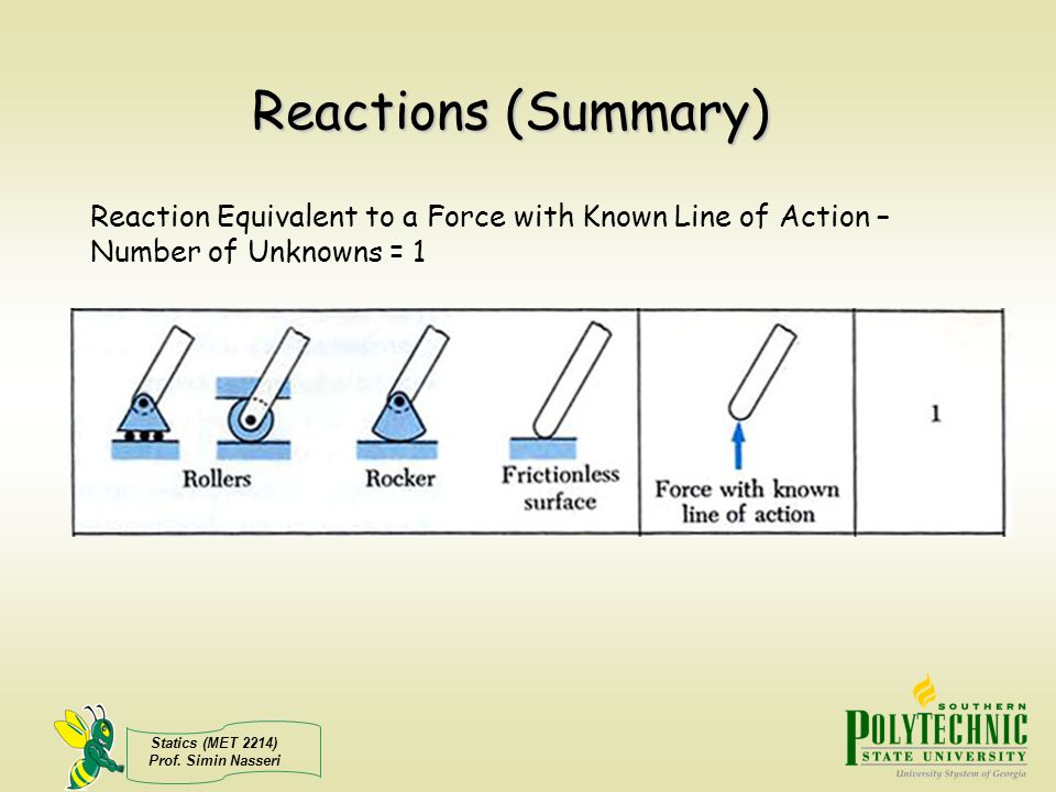 Reactions (Summary) Reaction Equivalent to a Force with Known Line of Action – Number of Unknowns = 1.