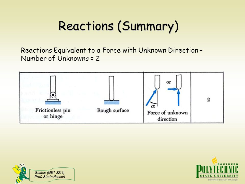 Reactions (Summary) Reactions Equivalent to a Force with Unknown Direction – Number of Unknowns = 2