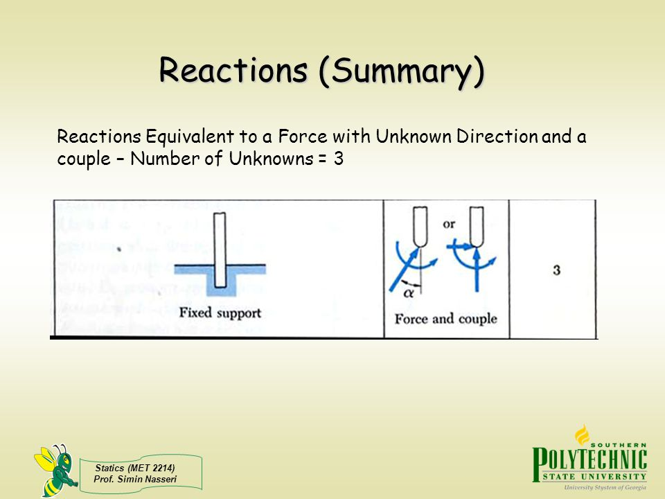 Reactions (Summary) Reactions Equivalent to a Force with Unknown Direction and a couple – Number of Unknowns = 3.