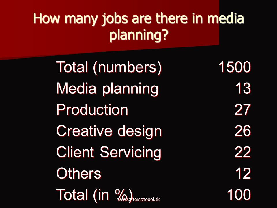 How many jobs are there in media planning