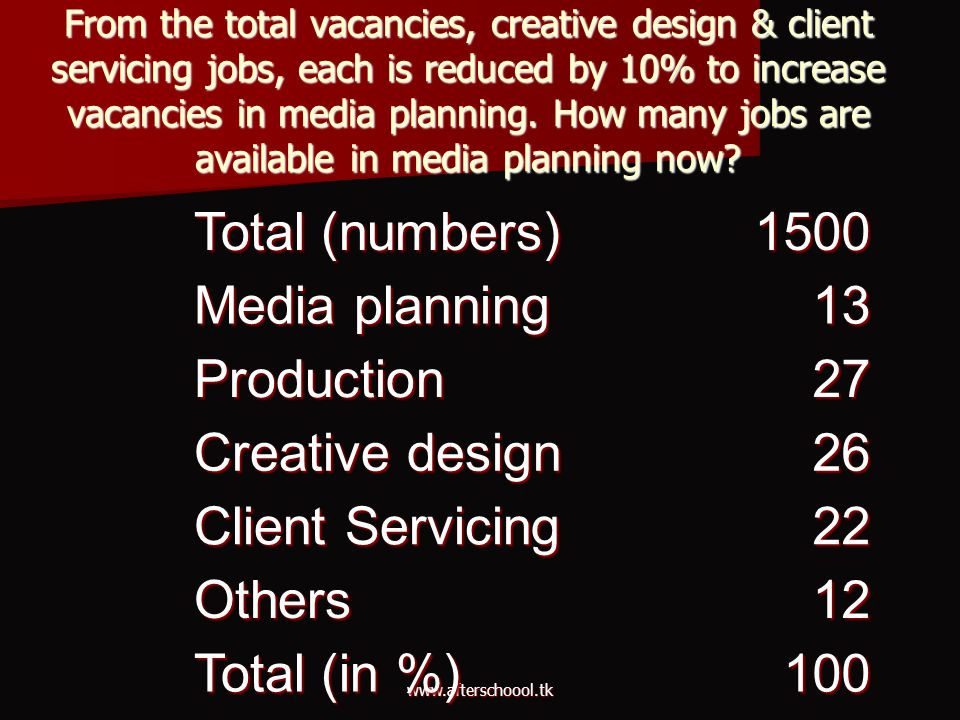 Total (numbers) 1500 Media planning 13 Production 27 Creative design