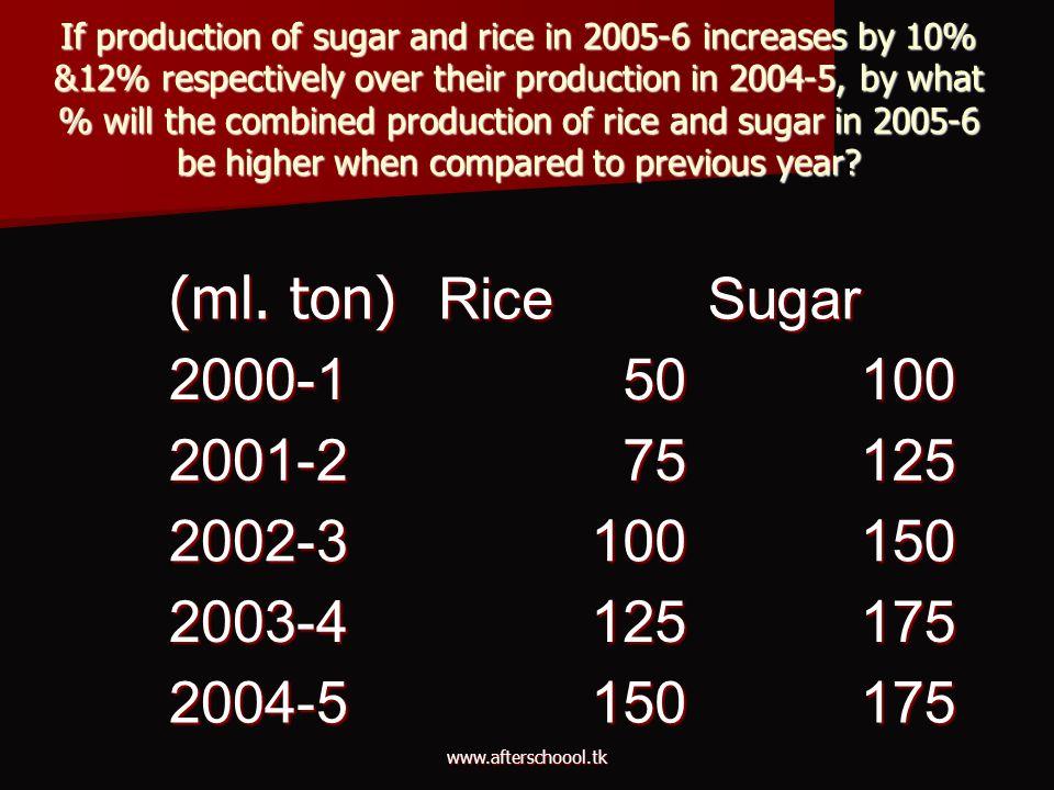 (ml. ton) Rice Sugar 2000-1 50 100 2001-2 75 125 2002-3 150 2003-4 175