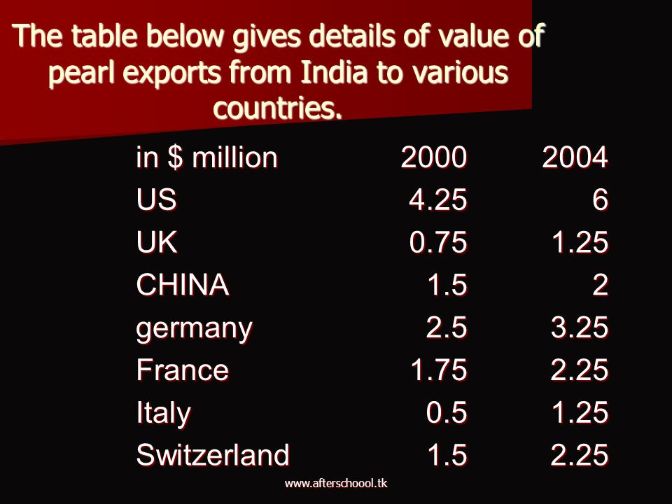 The table below gives details of value of pearl exports from India to various countries.