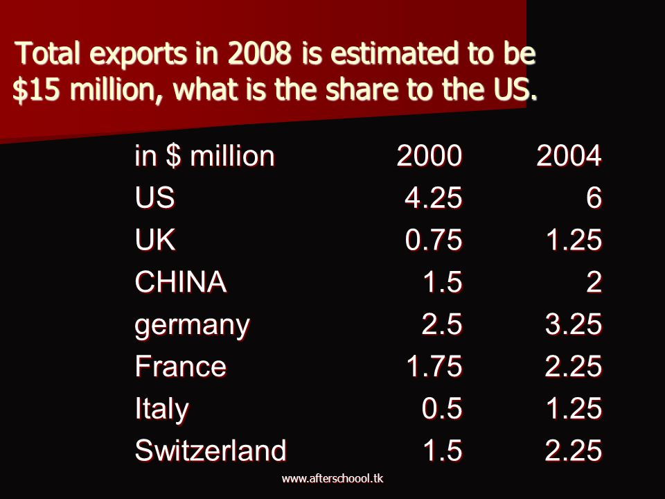 Total exports in 2008 is estimated to be $15 million, what is the share to the US.
