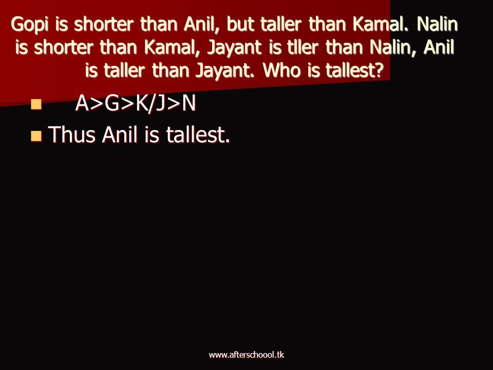 A>G>K/J>N Thus Anil is tallest.